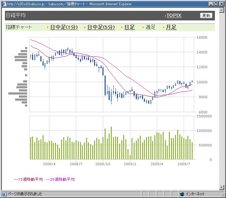 日経平均1万円台