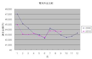 去年と今年の電気料金比較