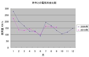 去年と今年の電気使用量比較