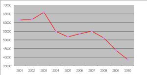 2010年の電気料金は4万円を切った