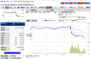 オリンパス株価(2011/11/10終値)