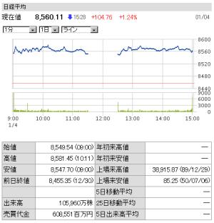 東証大発会2012年終値8560.11円+104.76
