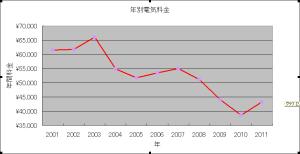 過去11年間の電気料金使用料金推移