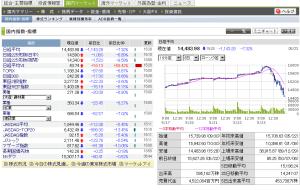 日経平均急落、終値1143円安 13年ぶり下げ幅