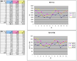 2013年の電気使用料