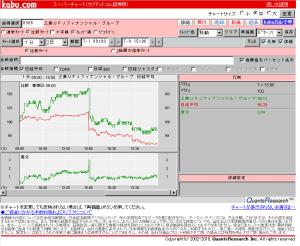 東証:急反落、1万500円台割れ 世界経済の減速懸念で