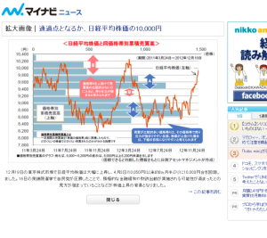 【ニュース】日経平均株価の10,000円超え